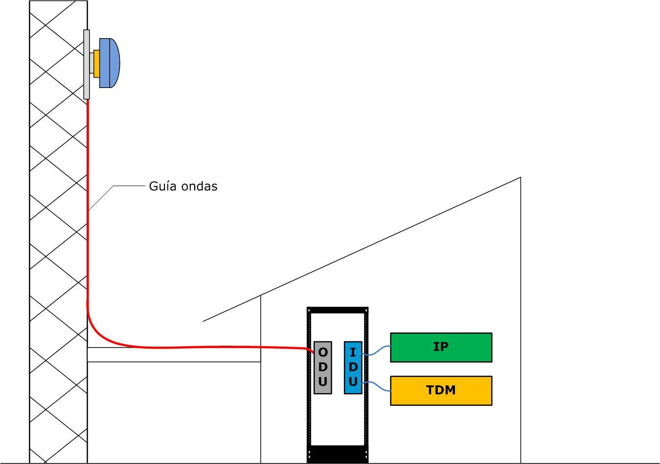 indoor Radioenlaces microondas en banda licenciada, ¿por dónde empezar?