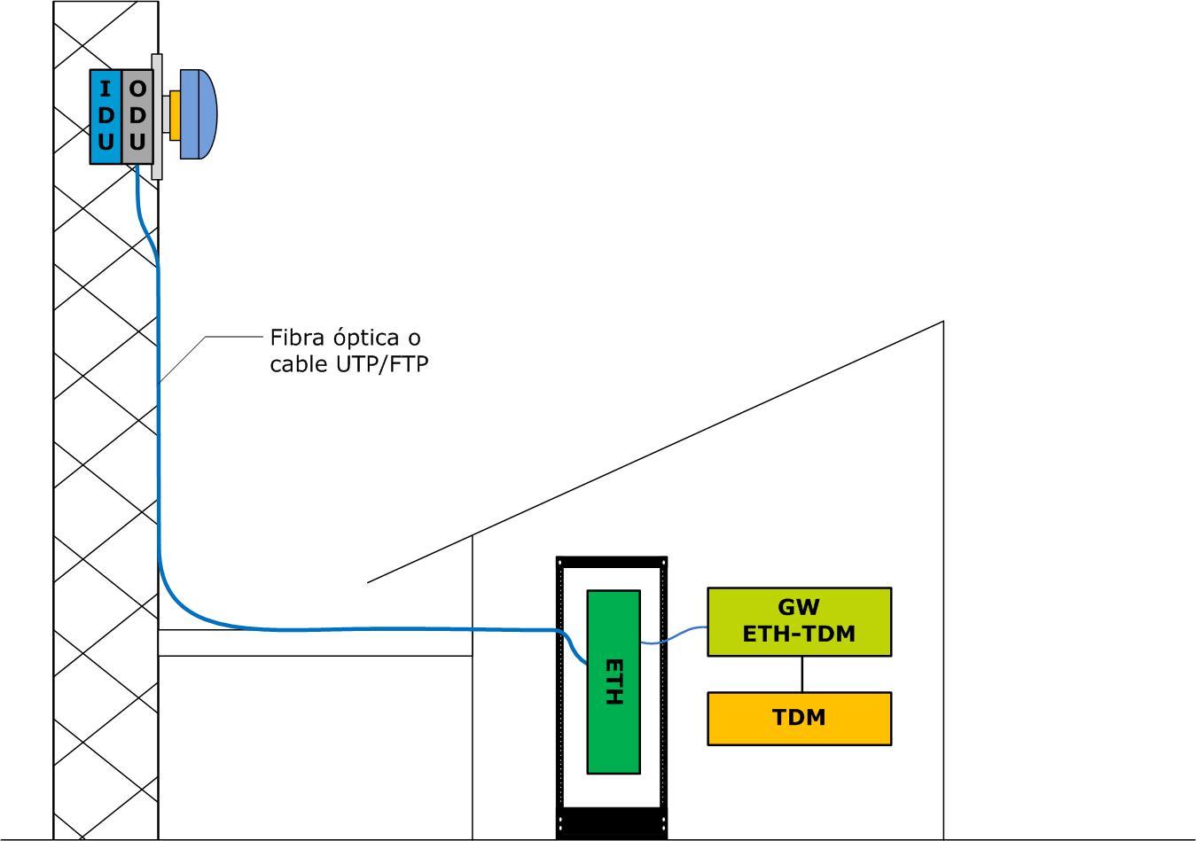 outdoor Radioenlaces microondas en banda licenciada, ¿por dónde empezar?