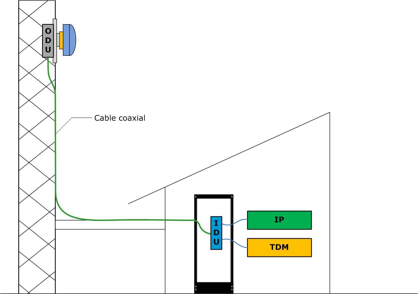split Radioenlaces microondas en banda licenciada, ¿por dónde empezar?